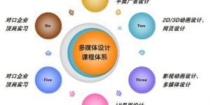 广州白云工商高级技工学校计算机系数字媒体技术(多媒体设计方向)