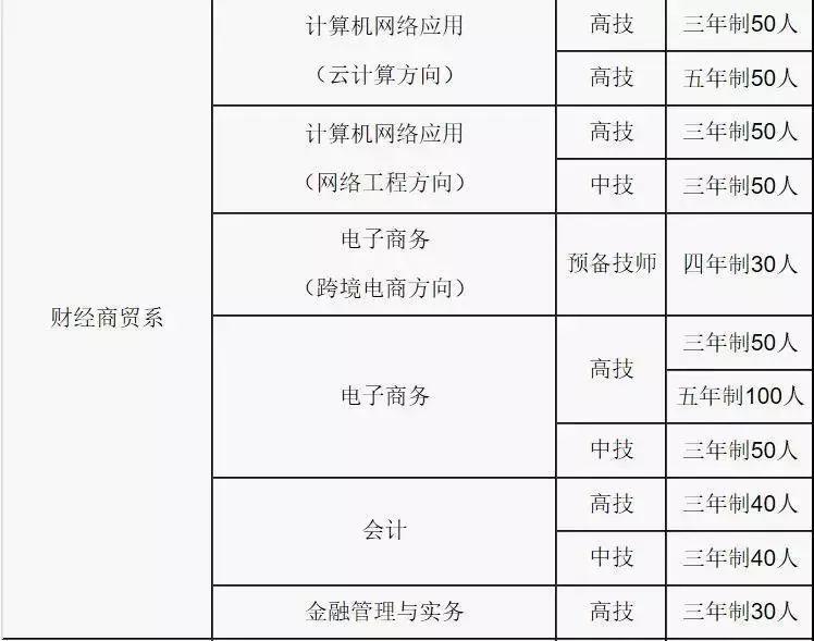 瞧这→广东省城市建设技师学院2019年招生计划正式出炉