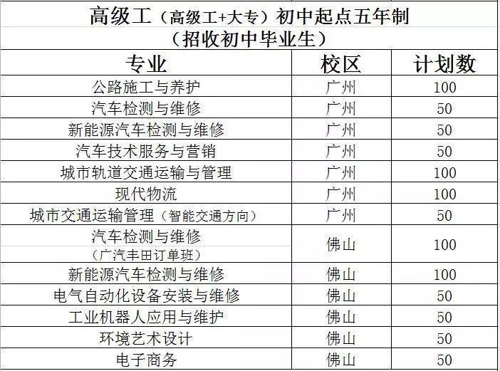 广东省交通运输技师学院2019年招生计划预告