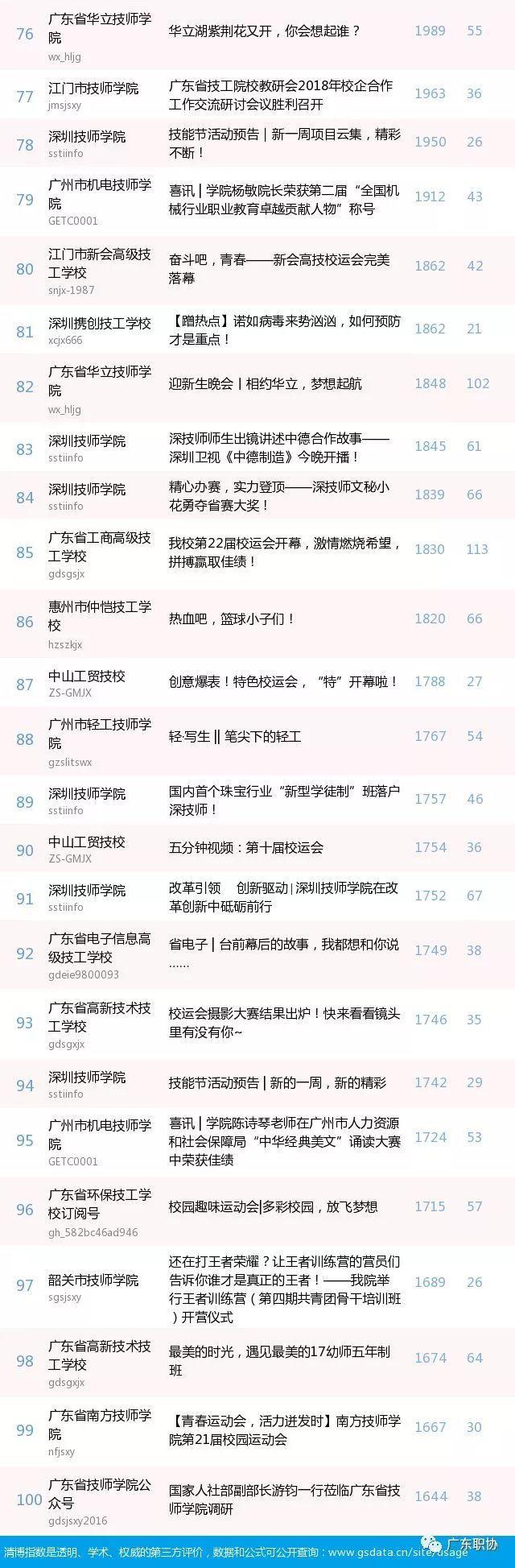 喜讯   我院微信公众号在28期广东省技工院校微信公众号综合影响力排行第十